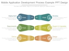 Mobile Application Development Process Example Ppt Design
