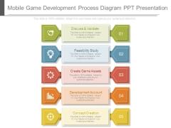 Mobile Game Development Process Diagram Ppt Presentation