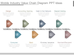 Mobile Industry Value Chain Diagram Ppt Ideas