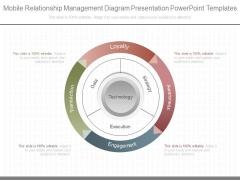 Mobile Relationship Management Diagram Presentation Powerpoint Templates