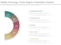 Mobility Technology Trends Diagram Presentation Graphics