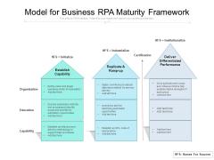 Model For Business RPA Maturity Framework Ppt PowerPoint Presentation Gallery Smartart PDF