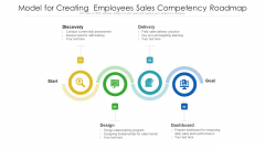 Model For Creating Employees Sales Competency Roadmap Ppt PowerPoint Presentation File Slideshow PDF