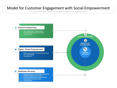Model For Customer Engagement With Social Empowerment Ppt PowerPoint Presentation Gallery Clipart Images PDF
