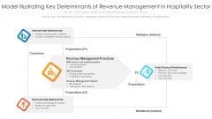 Model Illustrating Key Determinants Of Revenue Management In Hospitality Sector Portrait PDF