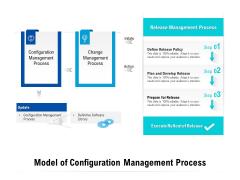 Model Of Configuration Management Process Ppt PowerPoint Presentation Ideas Clipart PDF