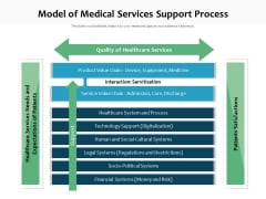 Model Of Medical Services Support Process Ppt PowerPoint Presentation File Layouts PDF