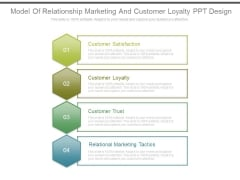Model Of Relationship Marketing And Customer Loyalty Ppt Design
