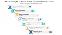 Model Showing Key Enablers Of Network Structure With Enterprise Backup Ppt Icon Brochure PDF