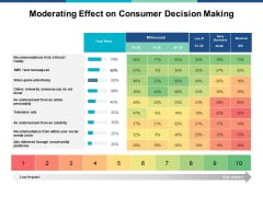Moderating Effect On Consumer Decision Making Ppt PowerPoint Presentation Model Example
