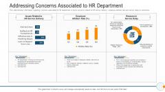 Modern HR Service Operations Addressing Concerns Associated To HR Department Background PDF