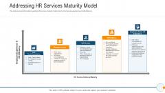 Modern HR Service Operations Addressing HR Services Maturity Model Microsoft PDF