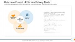 Modern HR Service Operations Determine Present HR Service Delivery Model Slides PDF