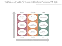 Modified Ansoff Matrix For Market And Customer Research Ppt Slide