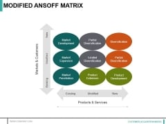 Modified Ansoff Matrix Ppt PowerPoint Presentation Gallery Clipart Images