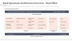Modifying Banking Functionalities Bank Operations Architecture Overview Back Office Demonstration PDF
