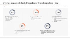 Modifying Banking Functionalities Overall Impact Of Bank Operations Transformation Costs Infographics PDF