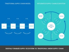 Modifying Supply Chain Digitally Digitally Enabled Supply Ecosystem Vs Traditional Linear Supply Chain Ppt PowerPoint Presentation Slides Maker PDF