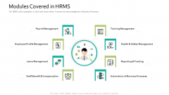Modules Covered In HRMS Human Resource Information System For Organizational Effectiveness Structure PDF