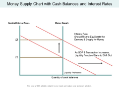 Money Supply Chart With Cash Balances And Interest Rates Ppt PowerPoint Presentation Inspiration Background Images