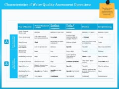 Monitoring And Evaluating Water Quality Characteristics Of Water Quality Assessment Operations Ppt Show Smartart PDF