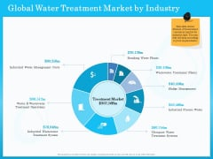Monitoring And Evaluating Water Quality Global Water Treatment Market By Industry Ppt Clipart PDF
