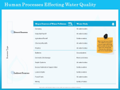 Monitoring And Evaluating Water Quality Human Processes Effecting Water Quality Ppt Icon Outfit PDF