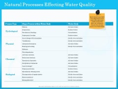 Monitoring And Evaluating Water Quality Natural Processes Effecting Water Quality Ppt Infographics Graphics Template PDF