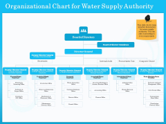 Monitoring And Evaluating Water Quality Organizational Chart For Water Supply Authority Ppt File Example File PDF