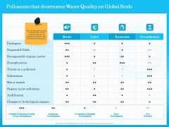 Monitoring And Evaluating Water Quality Pollutants That Deteriorate Water Quality On Global Scale Ppt Model Layout Ideas PDF