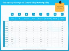 Monitoring And Evaluating Water Quality Preliminary Surveys For Determining Water Quality Ppt Pictures Styles PDF