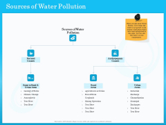 Monitoring And Evaluating Water Quality Sources Of Water Pollution Ppt Pictures Demonstration PDF