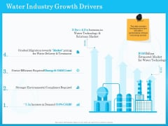 Monitoring And Evaluating Water Quality Water Industry Growth Drivers Ppt Infographics Slideshow PDF