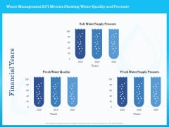 Monitoring And Evaluating Water Quality Water Management KPI Metrics Showing Water Quality And Pressure Ppt Icon Maker PDF