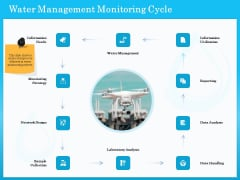 Monitoring And Evaluating Water Quality Water Management Monitoring Cycle Ppt PowerPoint Presentation Styles Graphic Tips PDF
