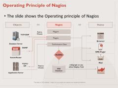 Monitoring Computer Software Application Operating Principle Of Nagios Ppt PowerPoint Presentation Slides Ideas PDF