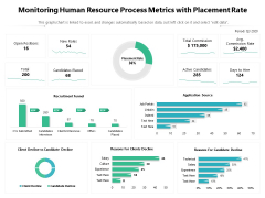 Monitoring Human Resource Process Metrics With Placement Rate Ppt PowerPoint Presentation Ideas PDF