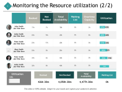 Monitoring The Resource Utilization Management Ppt PowerPoint Presentation Summary Clipart Images