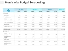 Month Wise Budget Forecasting Ppt PowerPoint Presentation Model Layout
