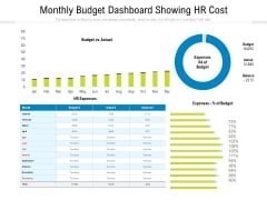 Monthly Budget Dashboard Showing HR Cost Ppt PowerPoint Presentation Icon Infographics PDF