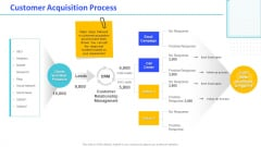 Monthly Digital Marketing Report Template Customer Acquisition Process Introduction PDF