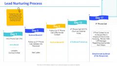 Monthly Digital Marketing Report Template Lead Nurturing Process Topics PDF
