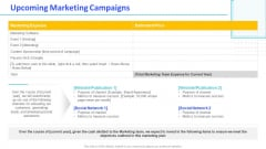 Monthly Digital Marketing Report Template Upcoming Marketing Campaigns Infographics PDF