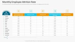 Monthly Employee Attrition Rate Topics PDF