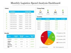 Monthly Logistics Spend Analysis Dashboard Ppt PowerPoint Presentation Gallery Objects PDF