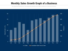Monthly Sales Growth Graph Of A Business Ppt PowerPoint Presentation Ideas File Formats PDF