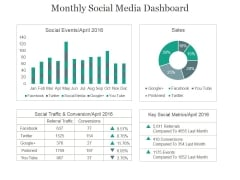 Monthly Social Media Dashboard Ppt PowerPoint Presentation Example 2015