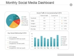 Monthly Social Media Dashboard Ppt PowerPoint Presentation Pictures Guide