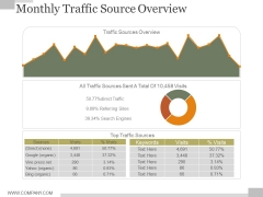 Monthly Traffic Source Overview Ppt PowerPoint Presentation Background Designs