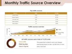 Monthly Traffic Source Overview Ppt PowerPoint Presentation Gallery Example